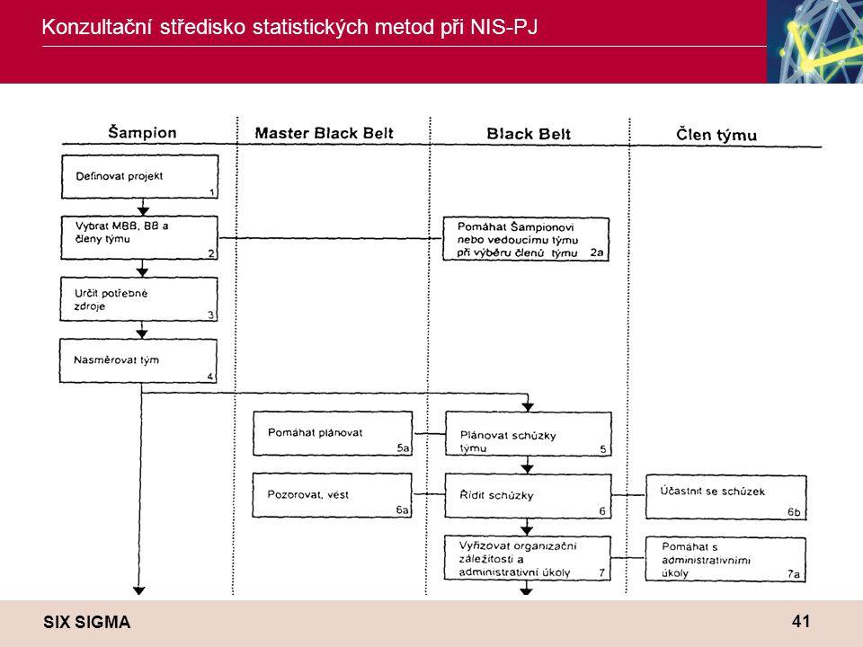 SIX SIGMA Konzultační středisko statistických metod při NIS-PJ 41 Role a odpovědnosti pro projekty zlepšení