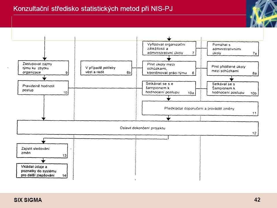 SIX SIGMA Konzultační středisko statistických metod při NIS-PJ 42
