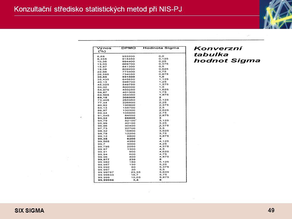 SIX SIGMA Konzultační středisko statistických metod při NIS-PJ 49