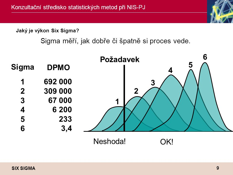 SIX SIGMA Konzultační středisko statistických metod při NIS-PJ 9 Jaký je výkon Six Sigma? Sigma 1 2 3 4 5 6 DPMO 692 000 309 000 67 000 6 200 233 3,4