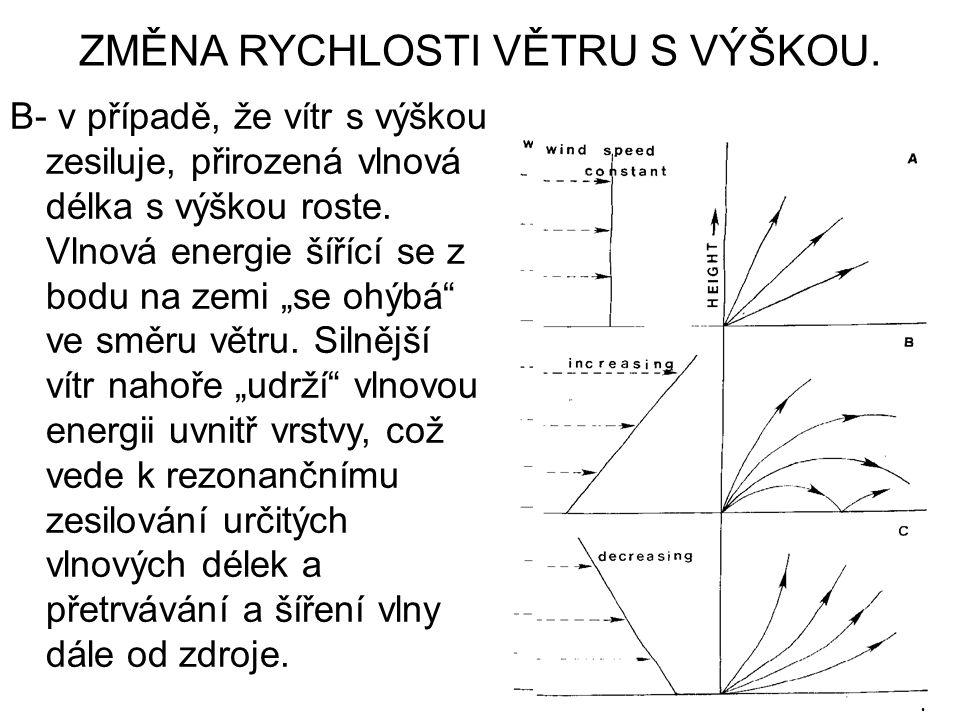 ZMĚNA RYCHLOSTI VĚTRU S VÝŠKOU. B- v případě, že vítr s výškou zesiluje, přirozená vlnová délka s výškou roste. Vlnová energie šířící se z bodu na zem