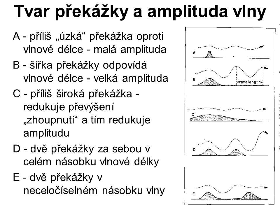 """Tvar překážky a amplituda vlny A - příliš """"úzká"""" překážka oproti vlnové délce - malá amplituda B - šířka překážky odpovídá vlnové délce - velká amplit"""