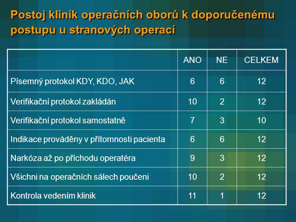 Postoj klinik operačních oborů k doporučenému postupu u stranových operací ANONECELKEM Písemný protokol KDY, KDO, JAK6612 Verifikační protokol zakládán10212 Verifikační protokol samostatně7310 Indikace prováděny v přítomnosti pacienta6612 Narkóza až po příchodu operatéra9312 Všichni na operačních sálech poučeni10212 Kontrola vedením klinik11112