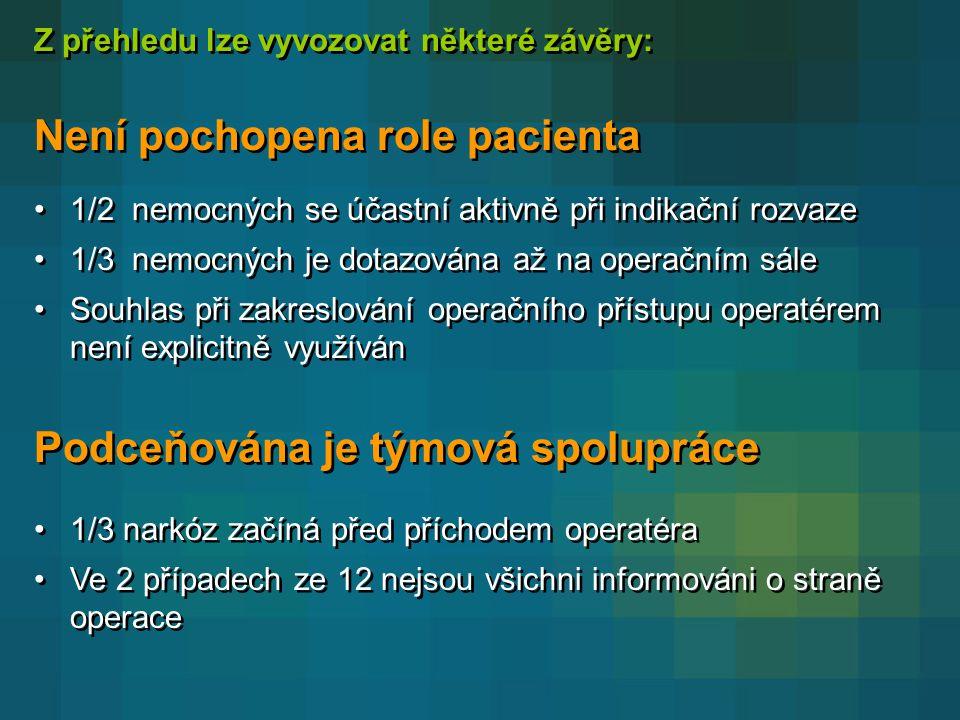 Není pochopena role pacienta •1/2 nemocných se účastní aktivně při indikační rozvaze •1/3 nemocných je dotazována až na operačním sále •Souhlas při zakreslování operačního přístupu operatérem není explicitně využíván •1/2 nemocných se účastní aktivně při indikační rozvaze •1/3 nemocných je dotazována až na operačním sále •Souhlas při zakreslování operačního přístupu operatérem není explicitně využíván Z přehledu lze vyvozovat některé závěry: Podceňována je týmová spolupráce •1/3 narkóz začíná před příchodem operatéra •Ve 2 případech ze 12 nejsou všichni informováni o straně operace •1/3 narkóz začíná před příchodem operatéra •Ve 2 případech ze 12 nejsou všichni informováni o straně operace