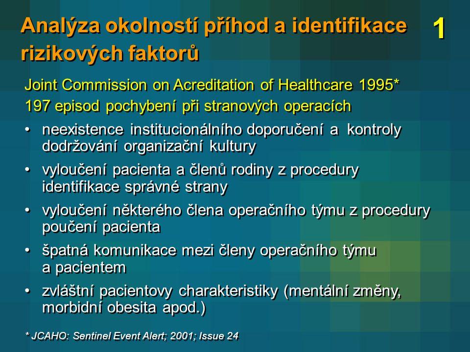 Analýza okolností příhod a identifikace rizikových faktorů Joint Commission on Acreditation of Healthcare 1995* 197 episod pochybení při stranových op