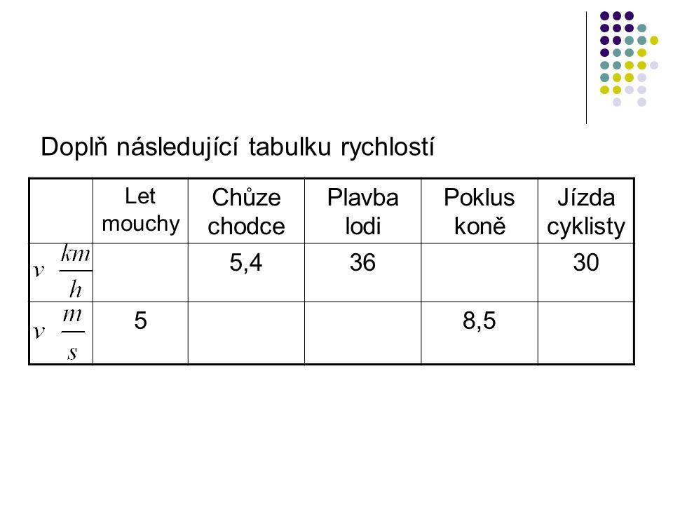 Doplň následující tabulku rychlostí Let mouchy Chůze chodce Plavba lodi Poklus koně Jízda cyklisty 5,43630 58,5