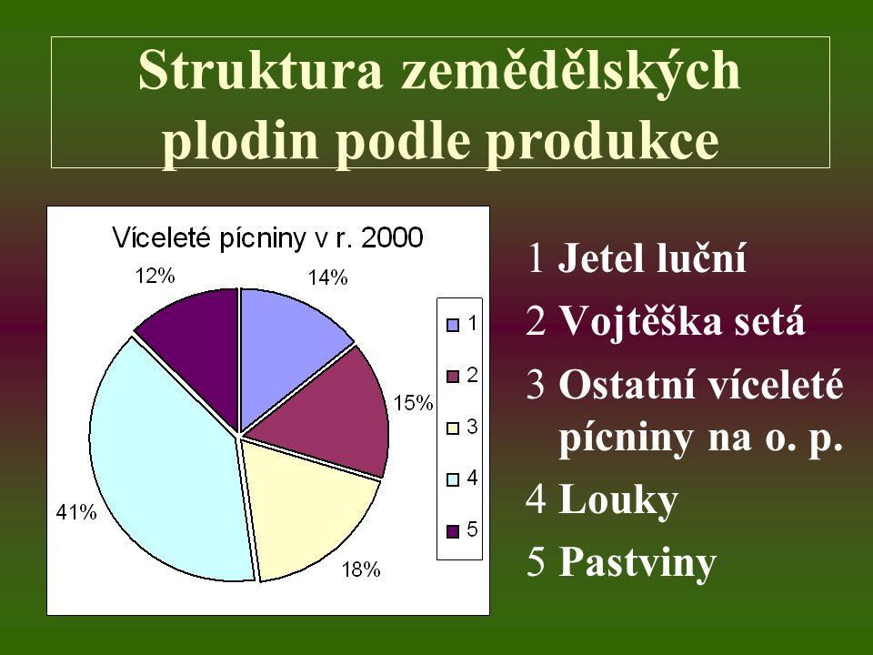 Struktura zemědělských plodin podle plochy 1Jetel luční 2Vojtěška setá 3Ostatní víceleté pícniny na o. p. 4Louky 5Pastviny