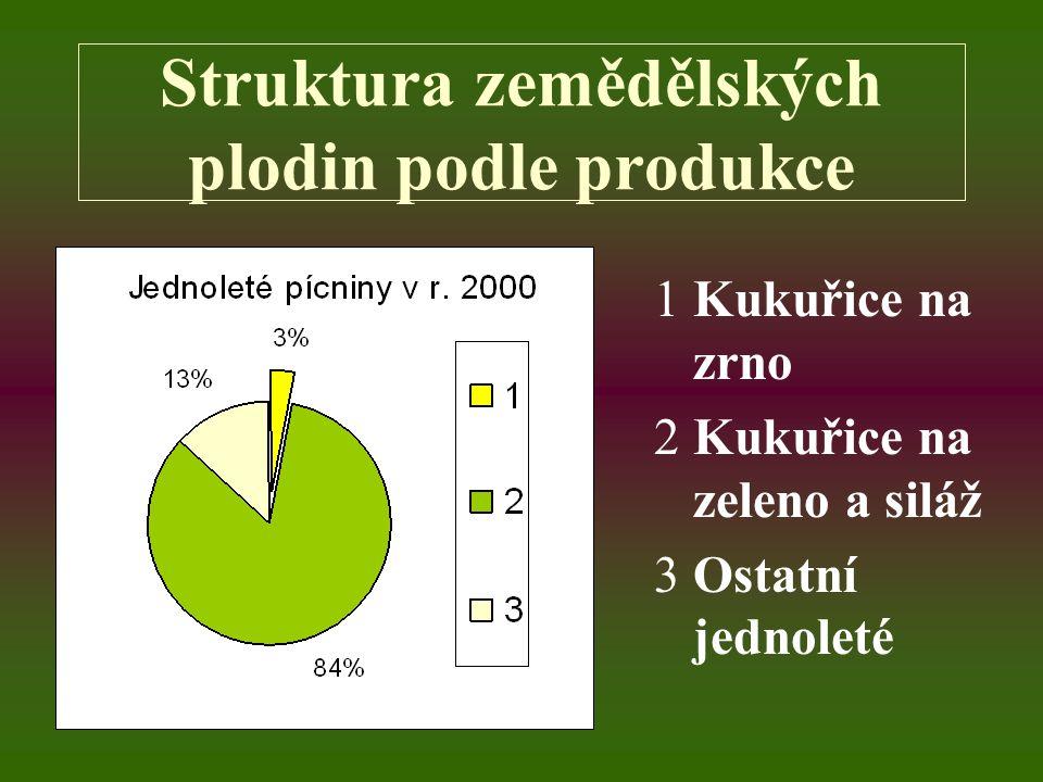 Struktura zemědělských plodin podle plochy 1Kukuřice na zrno 2Kukuřice na zeleno a siláž 3Ostatní jednoleté
