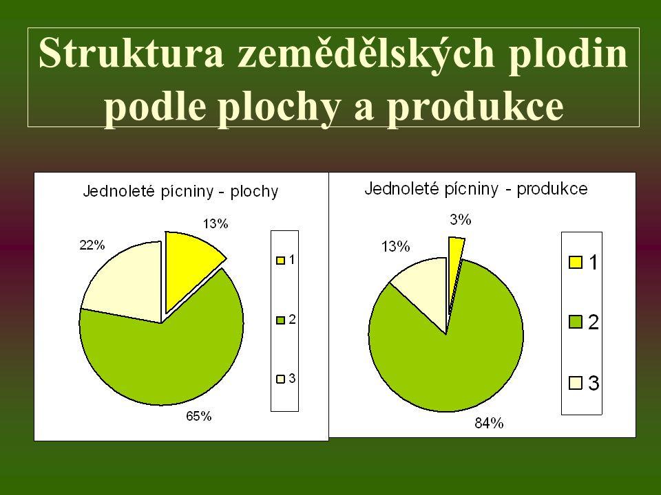Struktura zemědělských plodin podle produkce 1Kukuřice na zrno 2Kukuřice na zeleno a siláž 3Ostatní jednoleté
