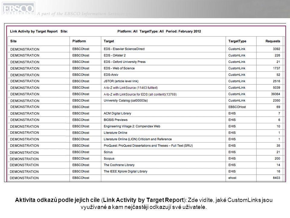 Aktivita odkazů podle jejich cíle (Link Activity by Target Report): Zde vidíte, jaké CustomLinks jsou využívané a kam nejčastěji odkazují své uživatele.