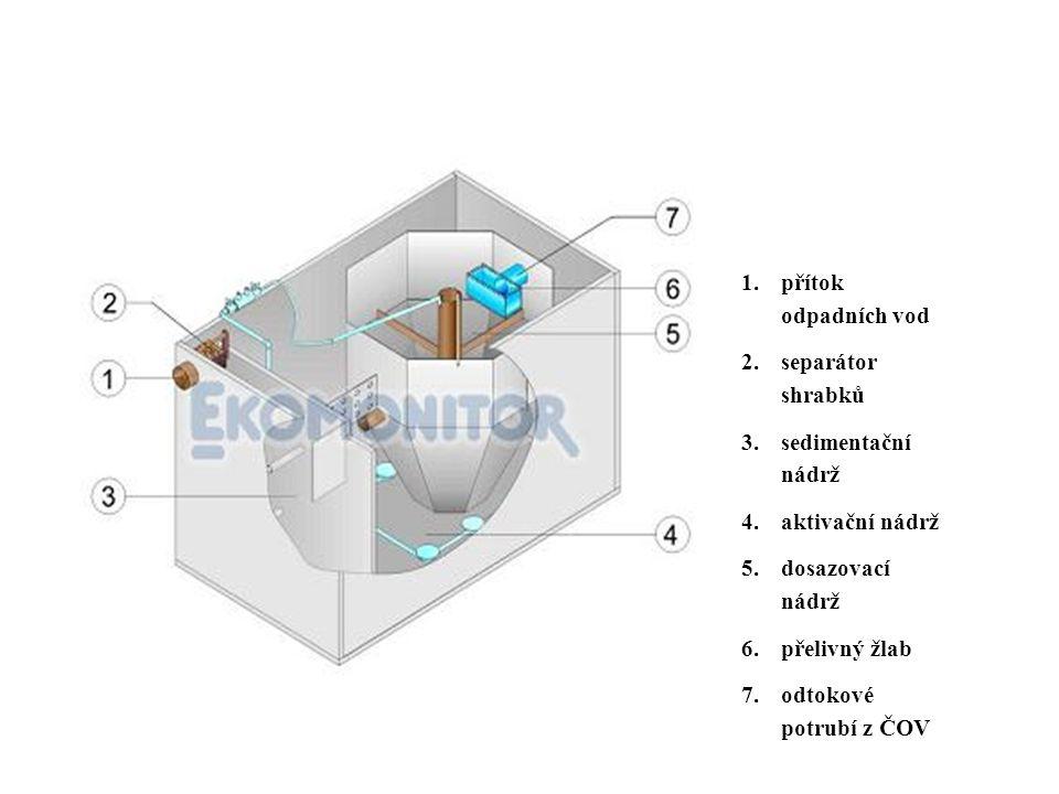 1.přítok odpadních vod 2.separátor shrabků 3.sedimentační nádrž 4.aktivační nádrž 5.dosazovací nádrž 6.přelivný žlab 7.odtokové potrubí z ČOV