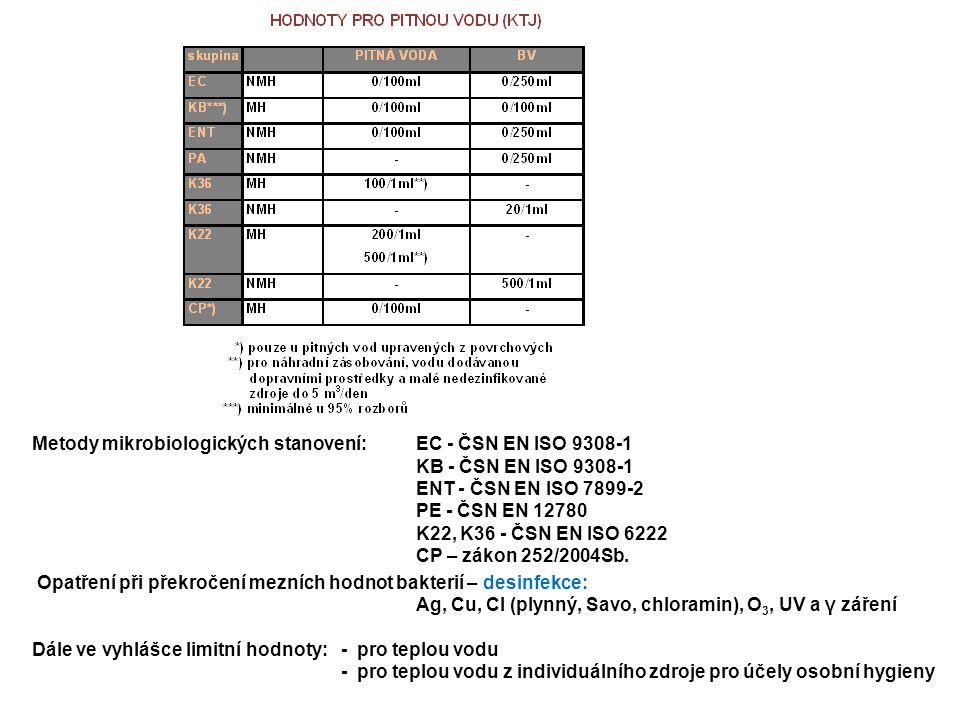 Metody mikrobiologických stanovení:EC - ČSN EN ISO 9308-1 KB - ČSN EN ISO 9308-1 ENT - ČSN EN ISO 7899-2 PE - ČSN EN 12780 K22, K36 - ČSN EN ISO 6222