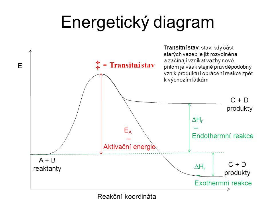 Energetický diagram Transitní stav: stav, kdy část starých vazeb je již rozvolněna a začínají vznikat vazby nové, přitom je však stejně pravděpodobný