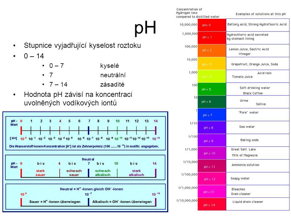 pH •Stupnice vyjadřující kyselost roztoku •0 – 14 •0 – 7 kyselé •7neutrální •7 – 14zásadité •Hodnota pH závisí na koncentraci uvolněných vodíkových io