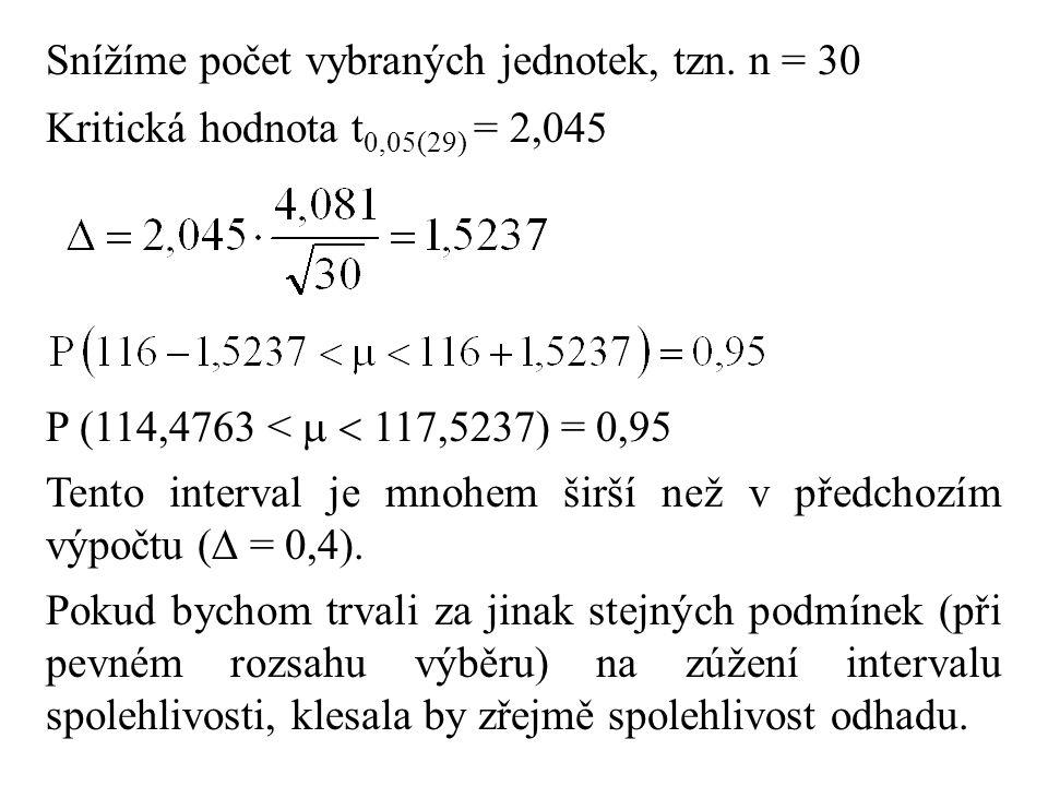 Snížíme počet vybraných jednotek, tzn. n = 30 Kritická hodnota t 0,05(29) = 2,045 P (114,4763 <   117,5237) = 0,95 Tento interval je mnohem širší ne
