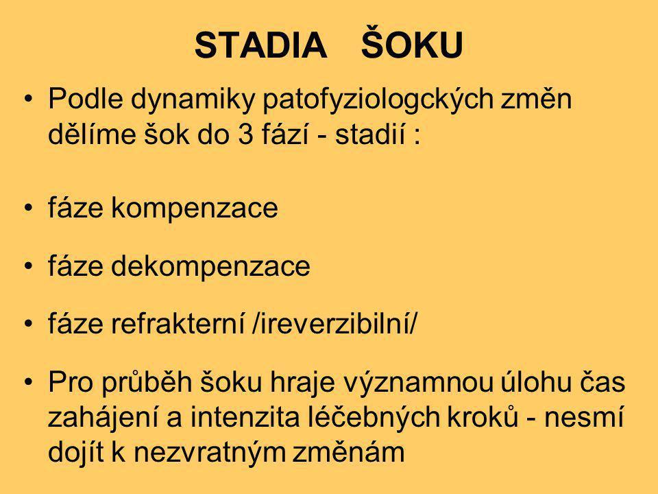 STADIA ŠOKU •Podle dynamiky patofyziologckých změn dělíme šok do 3 fází - stadií : •fáze kompenzace •fáze dekompenzace •fáze refrakterní /ireverzibiln