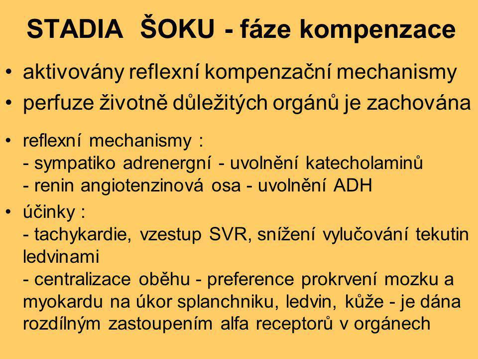 STADIA ŠOKU - fáze kompenzace •aktivovány reflexní kompenzační mechanismy •perfuze životně důležitých orgánů je zachována •reflexní mechanismy : - sym