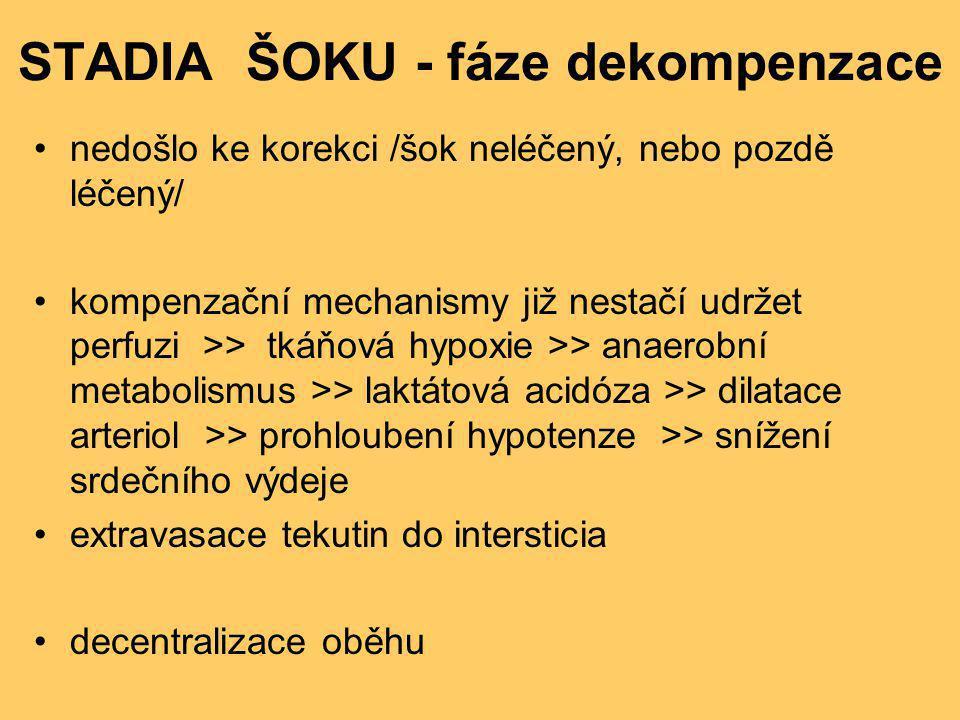 STADIA ŠOKU - fáze dekompenzace •nedošlo ke korekci /šok neléčený, nebo pozdě léčený/ •kompenzační mechanismy již nestačí udržet perfuzi >> tkáňová hy