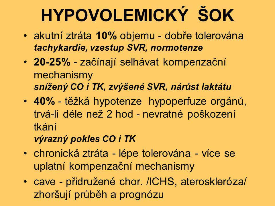 HYPOVOLEMICKÝ ŠOK •akutní ztráta 10% objemu - dobře tolerována tachykardie, vzestup SVR, normotenze •20-25% - začínají selhávat kompenzační mechanismy