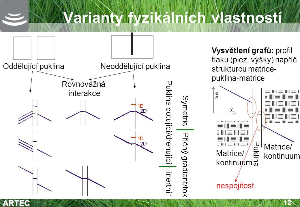 ARTEC 12 Varianty fyzikálních vlastností Oddělující puklinaNeoddělující puklina Rovnovážná interakce Matrice/ kontinuum Puklina Puklina dotující/drenu