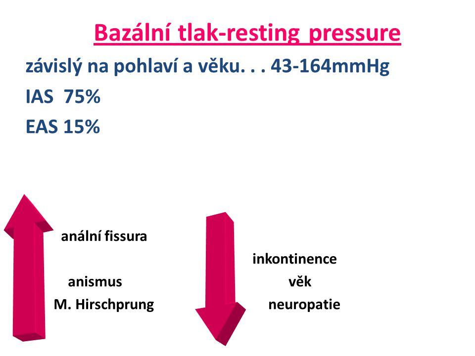 Bazální tlak-resting pressure závislý na pohlaví a věku...