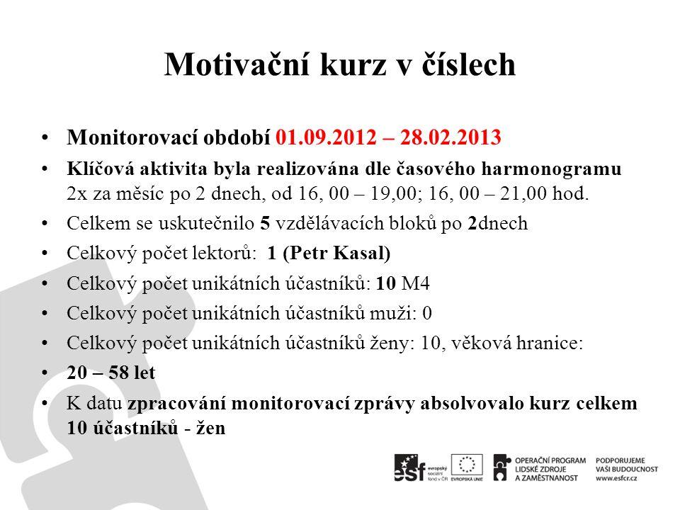 Motivační kurz v číslech •Monitorovací období 01.09.2012 – 28.02.2013 •Klíčová aktivita byla realizována dle časového harmonogramu 2x za měsíc po 2 dnech, od 16, 00 – 19,00; 16, 00 – 21,00 hod.