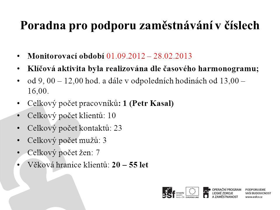 Poradna pro podporu zaměstnávání v číslech •Monitorovací období 01.09.2012 – 28.02.2013 •Klíčová aktivita byla realizována dle časového harmonogramu; •od 9, 00 – 12,00 hod.