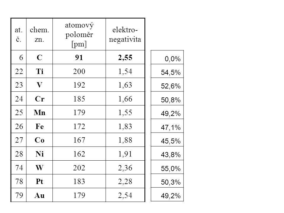 0,0% 54,5% 52,6% 50,8% 49,2% 47,1% 45,5% 43,8% 55,0% 50,3% 49,2% at. č. chem. zn. atomový poloměr [pm] elektro- negativita 6C912,55 22Ti2001,54 23V192