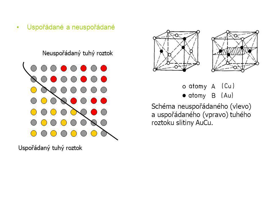 •Uspořádané a neuspořádané Schéma neuspořádaného (vlevo) a uspořádaného (vpravo) tuhého roztoku slitiny AuCu. Neuspořádaný tuhý roztok Uspořádaný tuhý