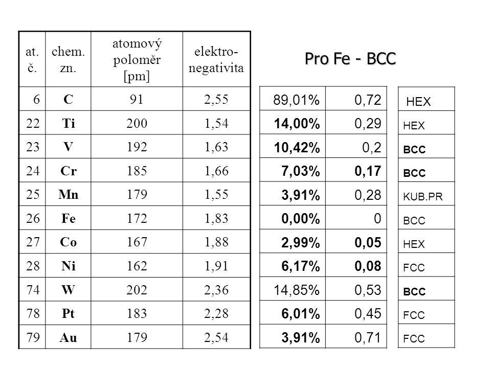 at. č. chem. zn. atomový poloměr [pm] elektro- negativita 6C912,55 22Ti2001,54 23V1921,63 24Cr1851,66 25Mn1791,55 26Fe1721,83 27Co1671,88 28Ni1621,91