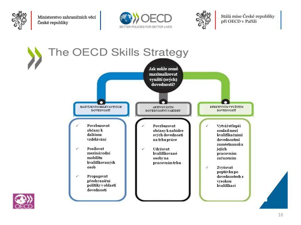 16 Jak může země maximalizovat využití (svých) dovedností? ROZVÍJENÍM RELEVANTNÍCH DOVEDNOSTÍ AKTIVOVÁNÍM DOVEDNOSTNÍ NABÍDKY EFEKTIVNÍM VYUŽITÍM DOVE