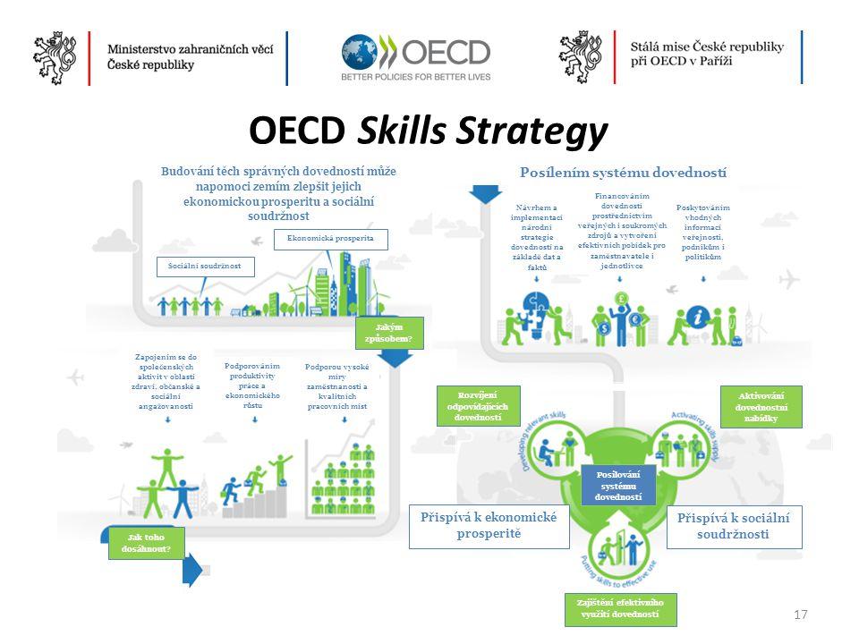 OECD Skills Strategy 17 Budování těch správných dovedností může napomoci zemím zlepšit jejich ekonomickou prosperitu a sociální soudržnost Sociální so