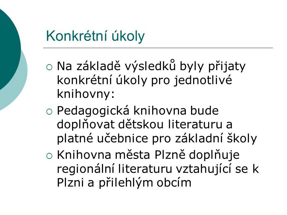 Konkrétní úkoly  Na základě výsledků byly přijaty konkrétní úkoly pro jednotlivé knihovny:  Pedagogická knihovna bude doplňovat dětskou literaturu a platné učebnice pro základní školy  Knihovna města Plzně doplňuje regionální literaturu vztahující se k Plzni a přilehlým obcím