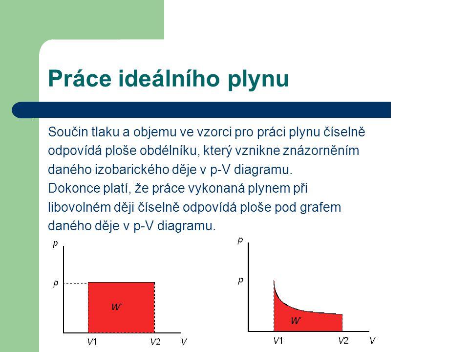 Práce ideálního plynu Součin tlaku a objemu ve vzorci pro práci plynu číselně odpovídá ploše obdélníku, který vznikne znázorněním daného izobarického děje v p-V diagramu.