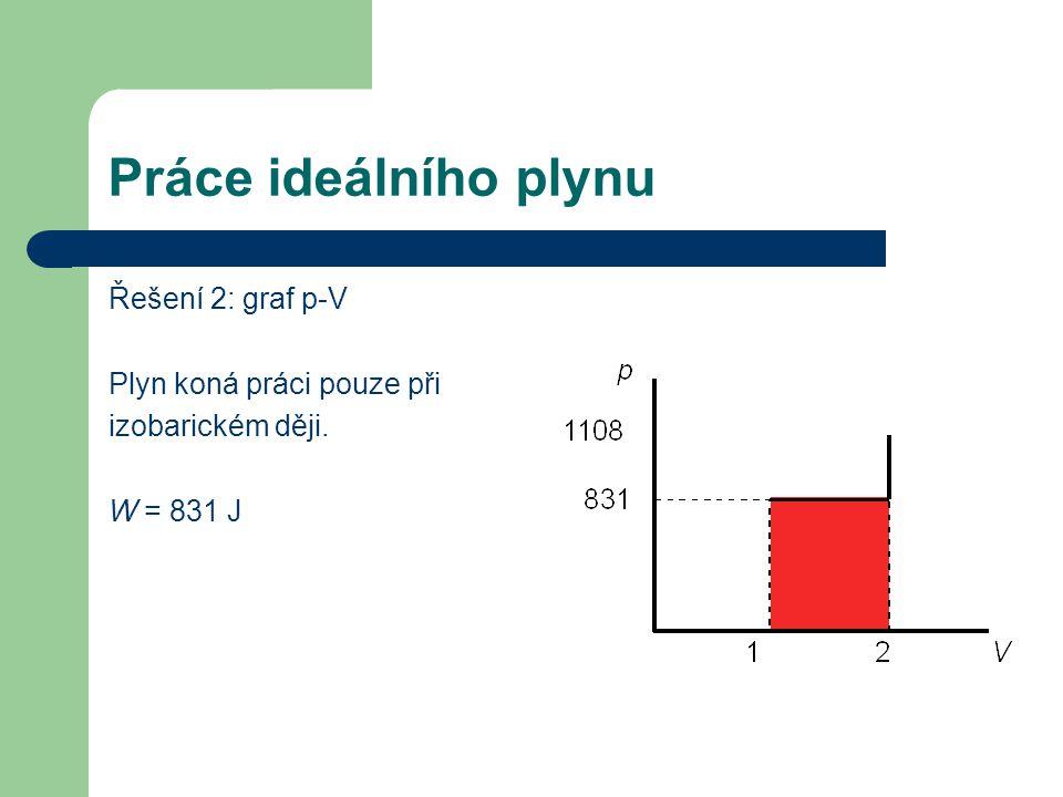 Práce ideálního plynu Řešení 2: graf p-V Plyn koná práci pouze při izobarickém ději. W = 831 J