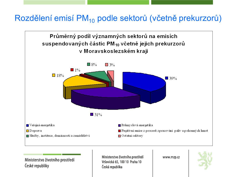Rozdělení emisí PM 10 podle sektorů (včetně prekurzorů)