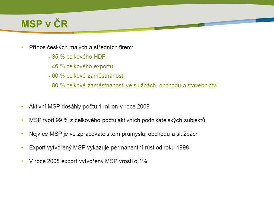MSP v ČR •Přínos českých malých a středních firem: - 35 % celkového HDP - 46 % celkového exportu - 60 % celkové zaměstnanosti - 80 % celkové zaměstnanosti ve službách, obchodu a stavebnictví •Aktivní MSP dosáhly počtu 1 milion v roce 2008 •MSP tvoří 99 % z celkového počtu aktivních podnikatelských subjektů •Nejvíce MSP je ve zpracovatelském průmyslu, obchodu a službách •Export vytvořený MSP vykazuje permanentní růst od roku 1998 •V roce 2008 export vytvořený MSP vrostl o 1%