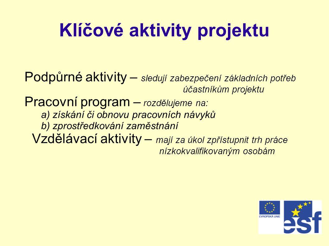 Klíčové aktivity projektu Podpůrné aktivity – sledují zabezpečení základních potřeb účastníkům projektu Pracovní program – rozdělujeme na: a) získání