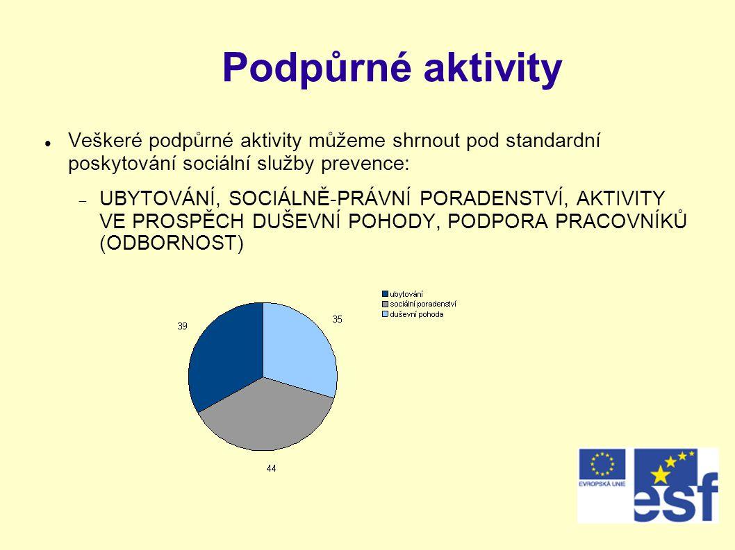 Podpůrné aktivity  Veškeré podpůrné aktivity můžeme shrnout pod standardní poskytování sociální služby prevence:  UBYTOVÁNÍ, SOCIÁLNĚ-PRÁVNÍ PORADENSTVÍ, AKTIVITY VE PROSPĚCH DUŠEVNÍ POHODY, PODPORA PRACOVNÍKŮ (ODBORNOST)