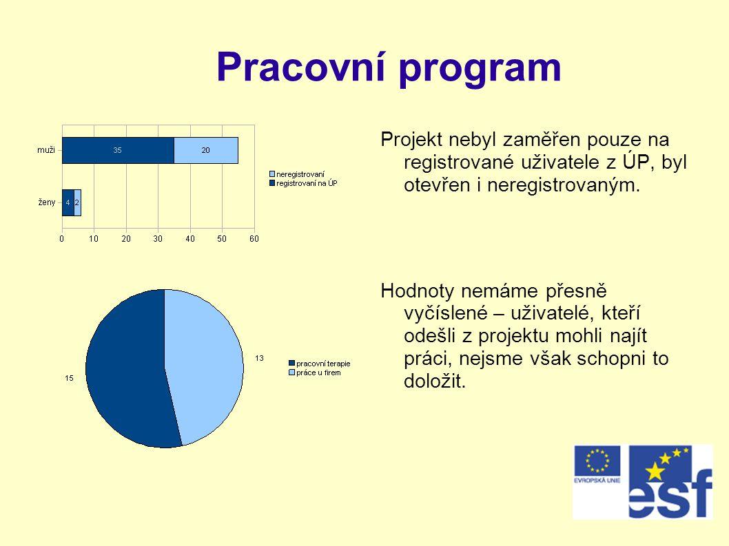 Pracovní program Projekt nebyl zaměřen pouze na registrované uživatele z ÚP, byl otevřen i neregistrovaným. Hodnoty nemáme přesně vyčíslené – uživatel