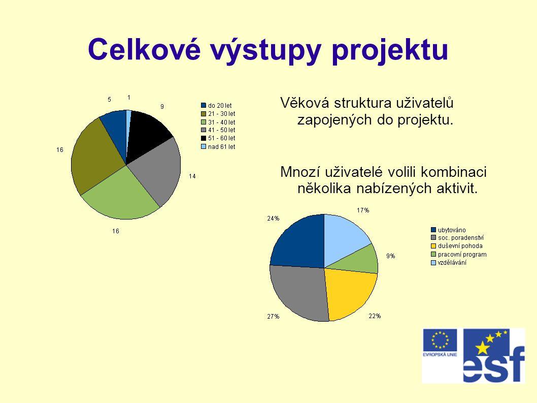 Celkové výstupy projektu Věková struktura uživatelů zapojených do projektu. Mnozí uživatelé volili kombinaci několika nabízených aktivit.