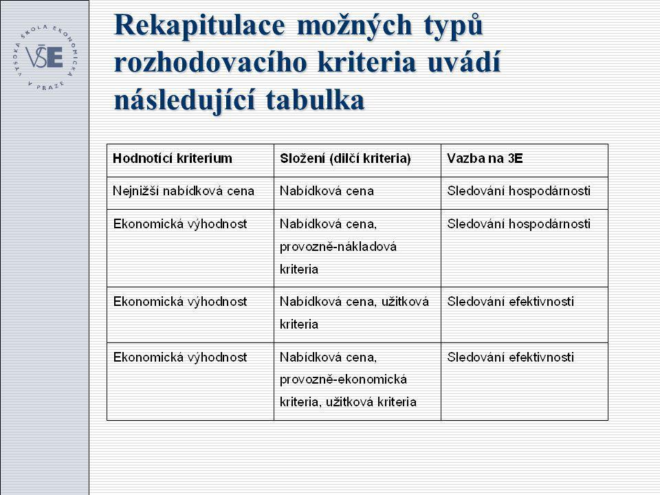 Rekapitulace možných typů rozhodovacího kriteria uvádí následující tabulka