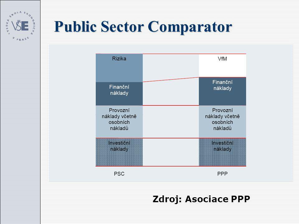 Public Sector Comparator Zdroj: Asociace PPP