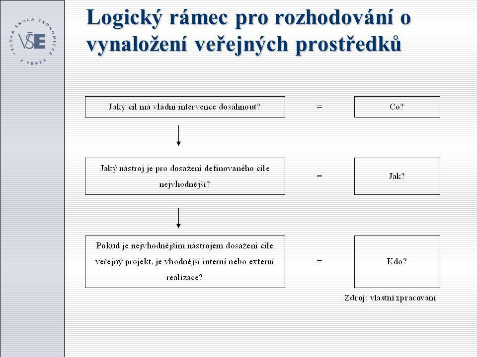 Logický rámec pro rozhodování o vynaložení veřejných prostředků