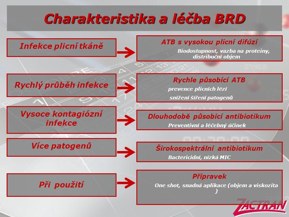 Charakteristika a léčba BRD Infekce plicní tkáně ATB s vysokou plicní difúzí Biodostupnost, vazba na proteiny, distribuční objem Rychlý průběh infekce