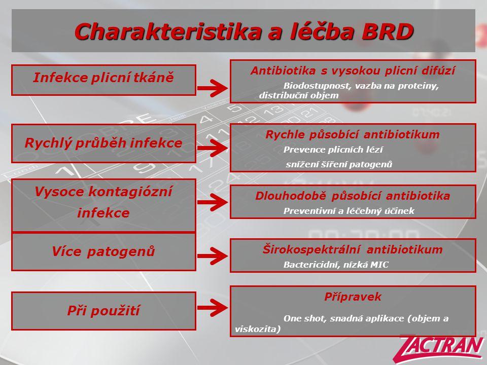 Charakteristika a léčba BRD Infekce plicní tkáně Antibiotika s vysokou plicní difúzí Biodostupnost, vazba na proteiny, distribuční objem Rychlý průběh