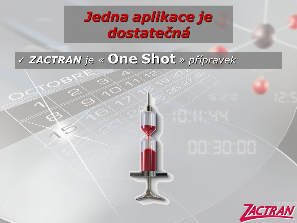 Jedna aplikace je dostatečná  ZACTRAN je « One Shot » přípravek