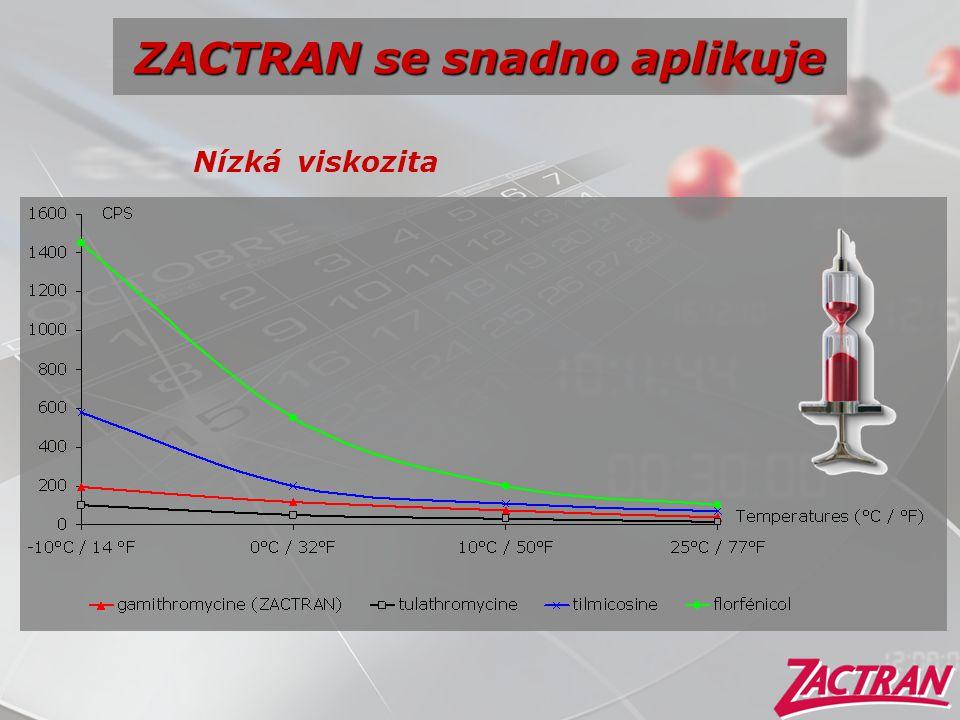 ZACTRAN se snadno aplikuje Nízká viskozita