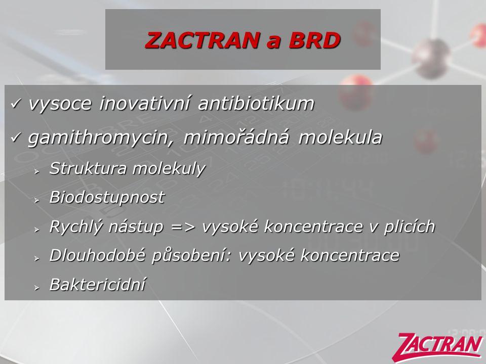 ZACTRAN a BRD  vysoce inovativní antibiotikum  gamithromycin, mimořádná molekula  Struktura molekuly  Biodostupnost  Rychlý nástup => vysoké konc