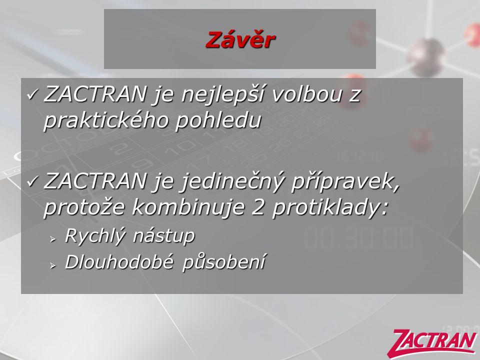  ZACTRAN je nejlepší volbou z praktického pohledu  ZACTRAN je jedinečný přípravek, protože kombinuje 2 protiklady:  Rychlý nástup  Dlouhodobé půso